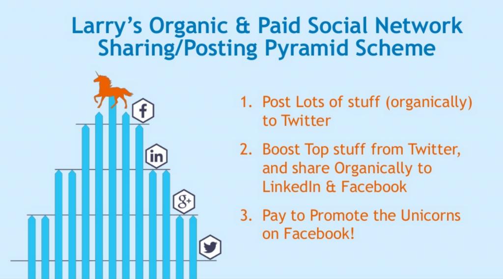 Larry Kim's Organic and Paid Social Network Sharing/Posting Pyramid Scheme